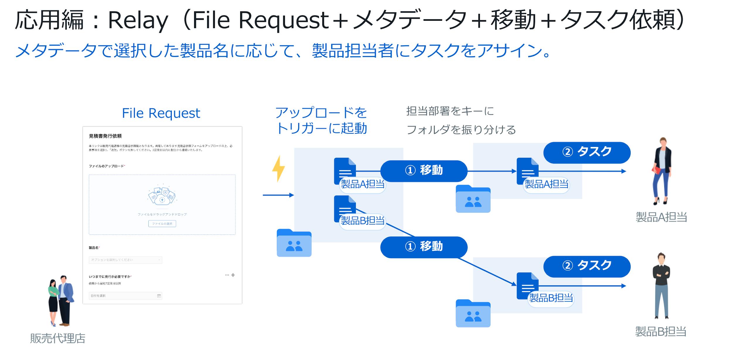 BJCC第12回Meetup開催レポート: 「ファイル保管庫」として使うだけではもったいない——レビューもワークフローもこなせる「Box」の潜在能力を解放せよ 09