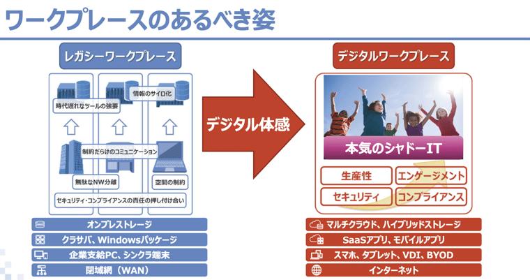 どうやって伝統あるSI企業にSaaSの文化を根付かせたのかNTTデータの齋藤氏が挑むDXへの道02